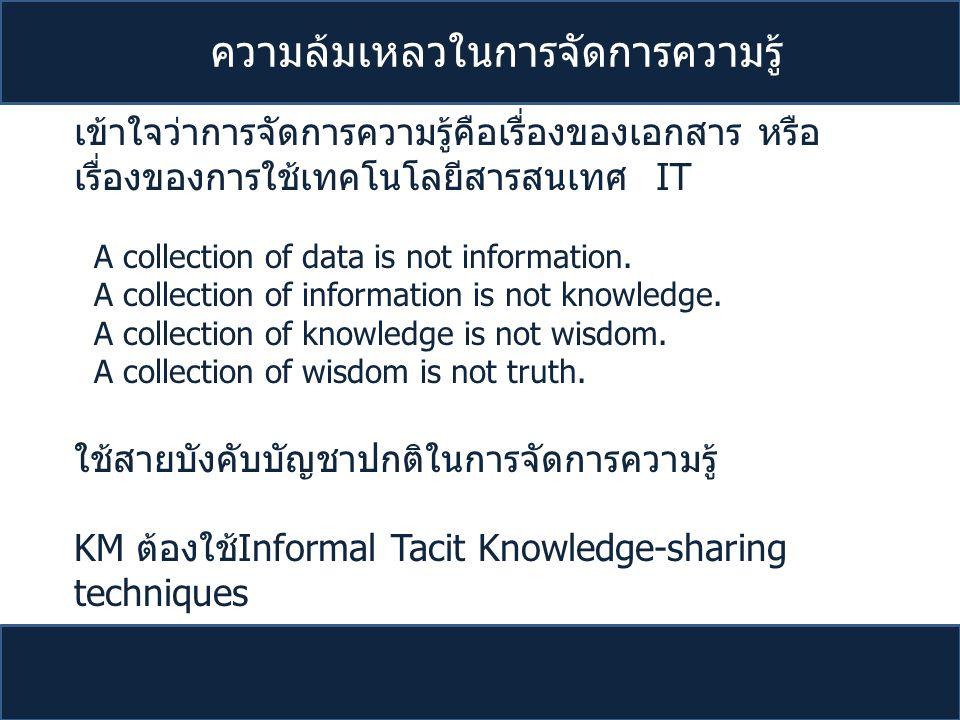 ความล้มเหลวในการจัดการความรู้ เข้าใจว่าการจัดการความรู้คือเรื่องของเอกสาร หรือ เรื่องของการใช้เทคโนโลยีสารสนเทศ IT A collection of data is not informa