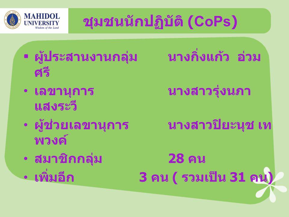ชุมชนนักปฏิบัติ (CoPs) ผู้ประสานงานกลุ่มนางกิ่งแก้ว อ่วม ศรี เลขานุการนางสาวรุ่งนภา แสงระวี ผู้ช่วยเลขานุการนางสาวปิยะนุช เท พวงค์ สมาชิกกลุ่ม 28 คน เพิ่มอีก 3 คน ( รวมเป็น 31 คน )