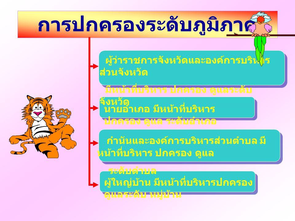 < ประเทศไทยปกครองด้วยระบอบ ประชาธิปไตย ถูกต้องไม่ถูกต้อง เก่งจัง เลยค่ะ