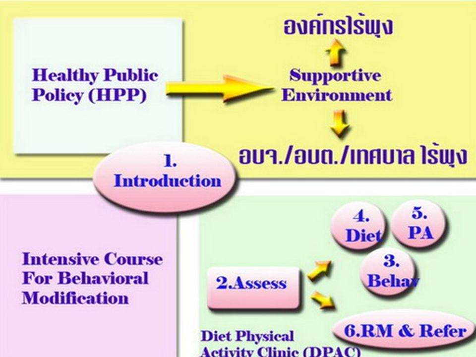 DPAC Module1 Introduction to DPAC น. พ. ชลทิศ อุไรฤกษ์กุล