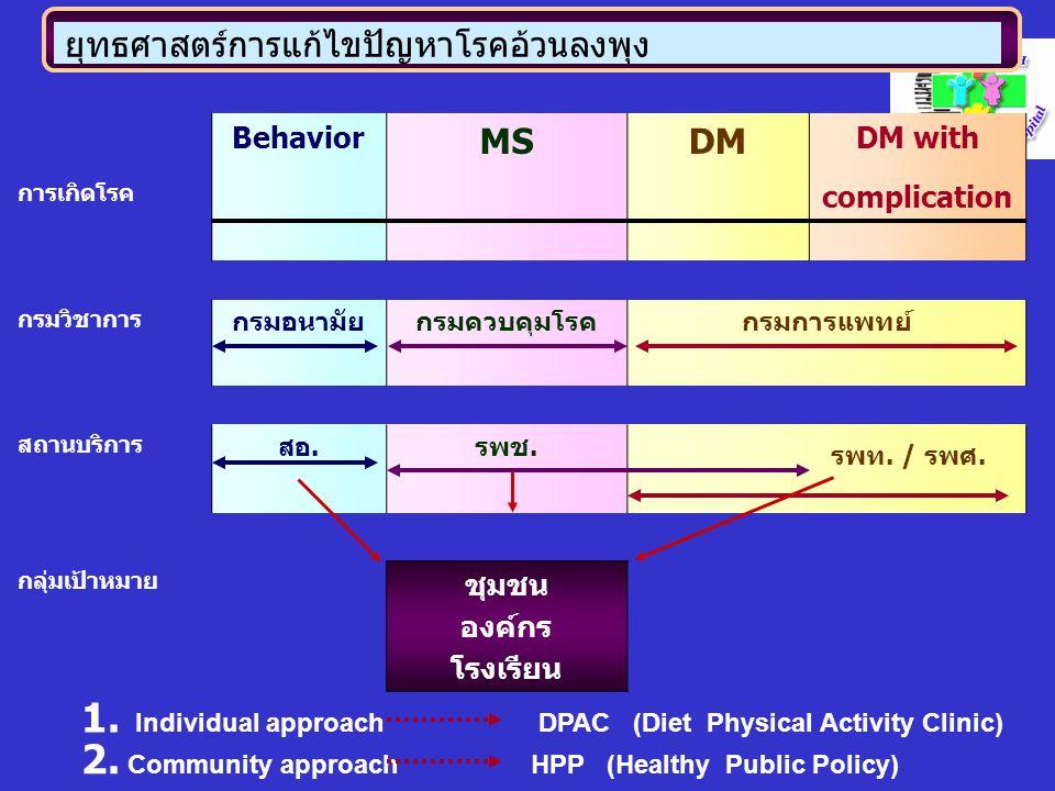 ยุทธศาสตร์การแก้ไขปัญหาโรคอ้วนลงพุง Behavior MSDM DM with การเกิดโรค complication กรมวิชาการ กรมอนามัยกรมควบคุมโรคกรมการแพทย์ สถานบริการ สอ.รพช. รพท.
