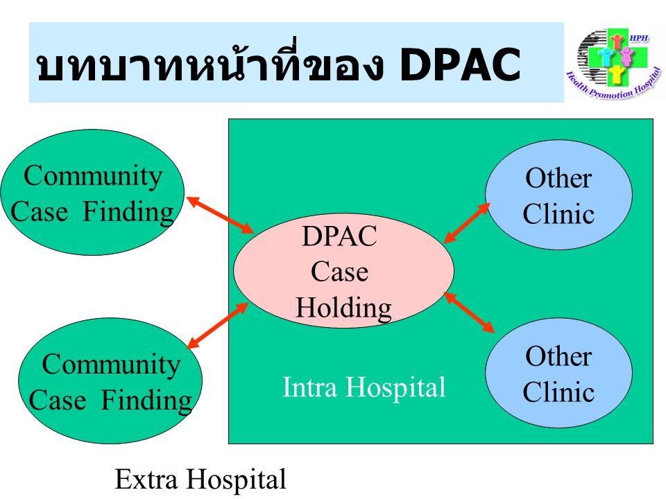 บทบาทหน้าที่ของ DPAC Community Case Finding DPAC Case Holding Other Clinic Community Case Finding Other Clinic Intra Hospital Extra Hospital