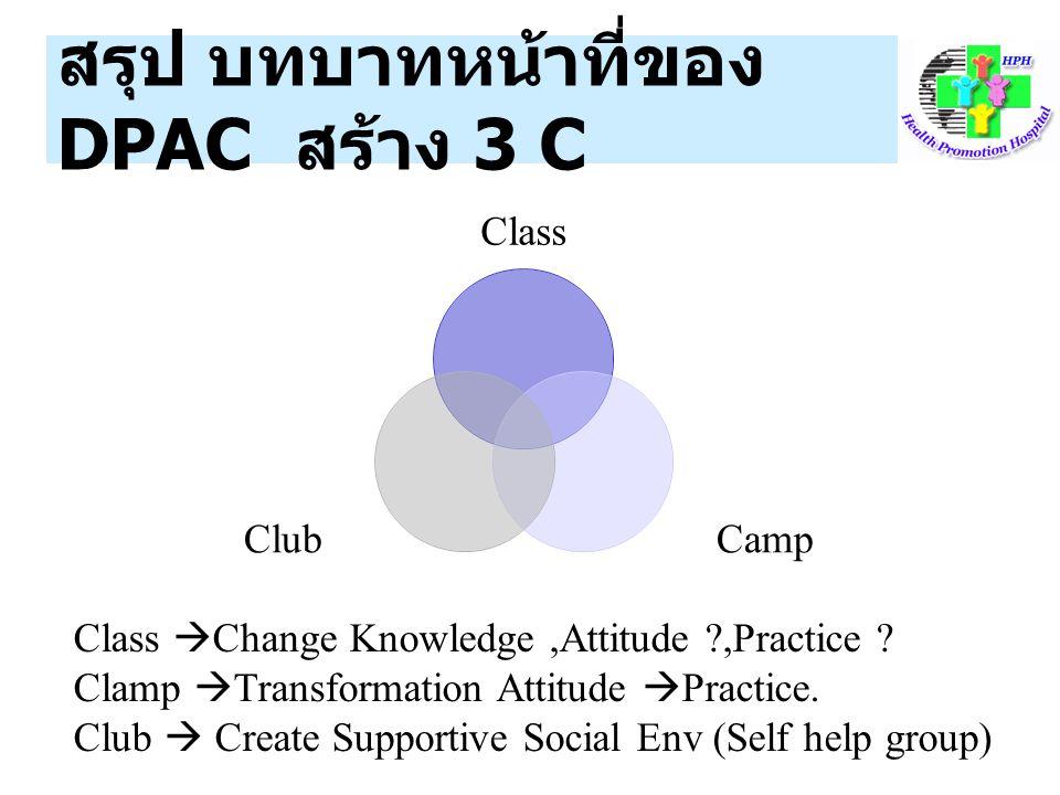 สรุป บทบาทหน้าที่ของ DPAC สร้าง 3 C Class CampClub Class  Change Knowledge,Attitude ?,Practice ? Clamp  Transformation Attitude  Practice. Club  C