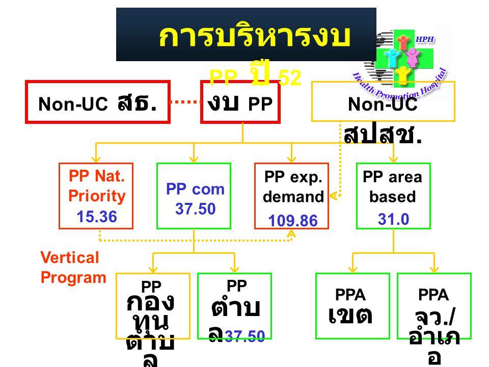 งบ PP PP Nat. Priority PP com 37.50 PP area based PP กอง ทุน ตำบ ล PP ตำบ ล 37.50 PPA เขต PPA การบริหารงบ PP ปี 52 Non-UC สธ. Non-UC สปสช. Vertical Pr