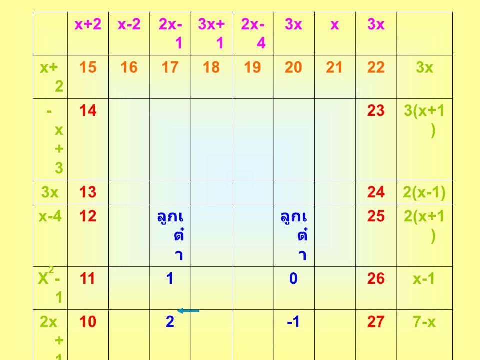 x+2x-22x- 1 3x+ 1 2x- 4 3xx x+ 2 15161718192021223x -x+3-x+3 14 233(x+1 ) 3x13 242(x-1) x-412 ลูกเ ต๋ า 252(x+1 ) X2-1X2-1 11 1 0 26x-1 2x + 1 10 2 27