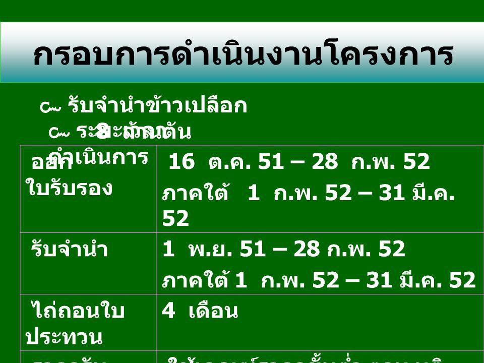 การออก ใบรับรอง เกษตรกร ผู้ปลูกข้าวนาปี ปีการผลิต 2551 /52 วิเศษศักดิ์ ศรี สุริยะธาดา