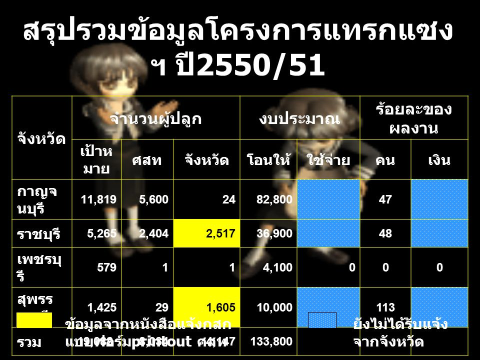 สรุปรวมข้อมูลโครงการแทรกแซง ฯ ปี 2550/51 จังหวัด จำนวนผู้ปลูกงบประมาณ ร้อยละของ ผลงาน เป้าห มาย ศสทจังหวัดโอนให้ใช้จ่ายคนเงิน กาญจ นบุรี 11,8195,6002482,80047 ราชบุรี 5,2652,4042,51736,90048 เพชรบุ รี 579114,100000 สุพรร ณบุรี 1,425291,60510,000113 รวม 19,0888,0344,147133,800 ยังไม่ได้รับแจ้ง จากจังหวัด ข้อมูลจากหนังสือแจ้งกสก แบบฟอร์ม printout ศสท