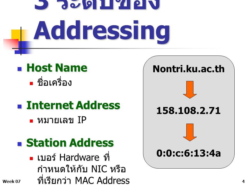 Week 0715 รูปแบบการเขียน IP Address และ Subnet Mask การเขียน Subnet Mask อีกอย่างคือเขียนเป็น จำนวน bit เช่น 192.168.1.1 / 24 โดย 24 นี้ คือ NetID จาก 32 bit ของ IPv4 ทำให้ เหลือ HostID เท่ากับ 8 bit (32 - 24) ดังนั้นจึงเขียน Subnet Mask เป็น /24 ซึ่งเท่ากับการ เขียนโดยระบุ Subnet Mask 255.255.255.0 192.168.1.1/24 = 192.168.1.1/255.255.255.0 ซึ่งก็คือ Class C ที่ไม่ได้แบ่ง Subnet นั่นเอง