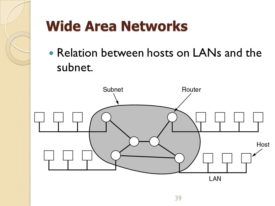39 Wide Area Networks Relation between hosts on LANs and the subnet.