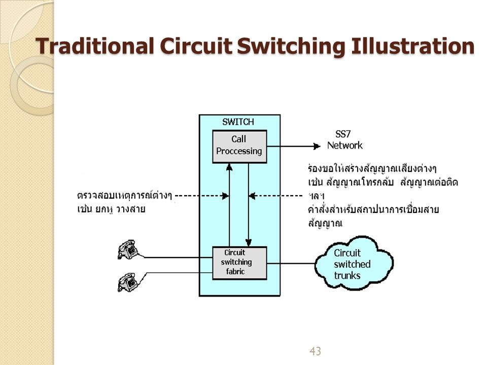 43 Traditional Circuit Switching Illustration