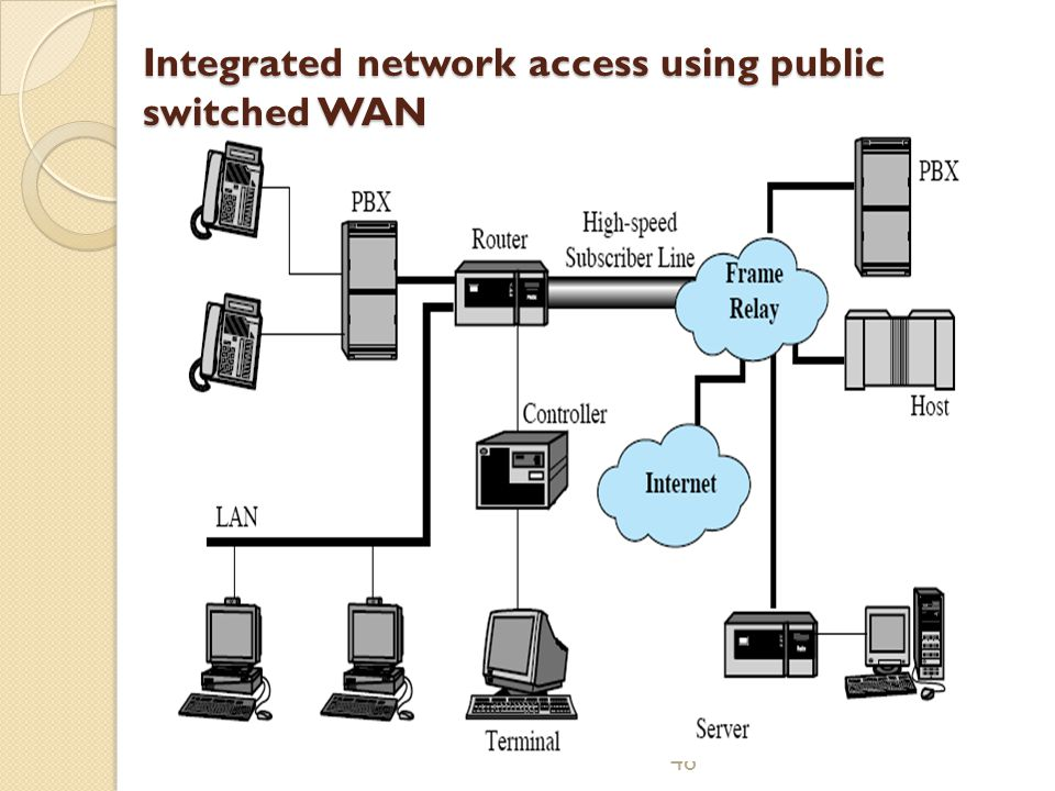 48 Integrated network access using public switched WAN