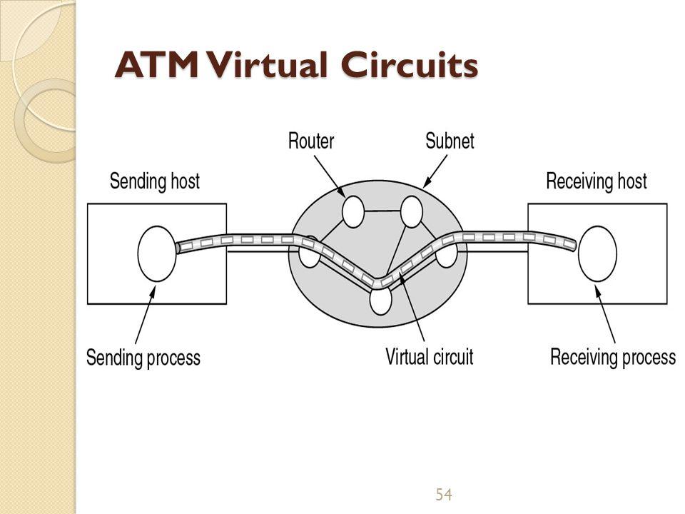54 ATM Virtual Circuits