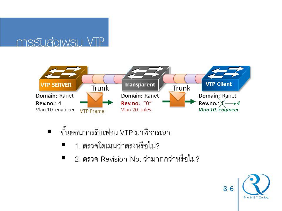 8-6  ขั้นตอนการรับเฟรม VTP มาพิจารณา  1. ตรวจโดเมนว่าตรงหรือไม่.