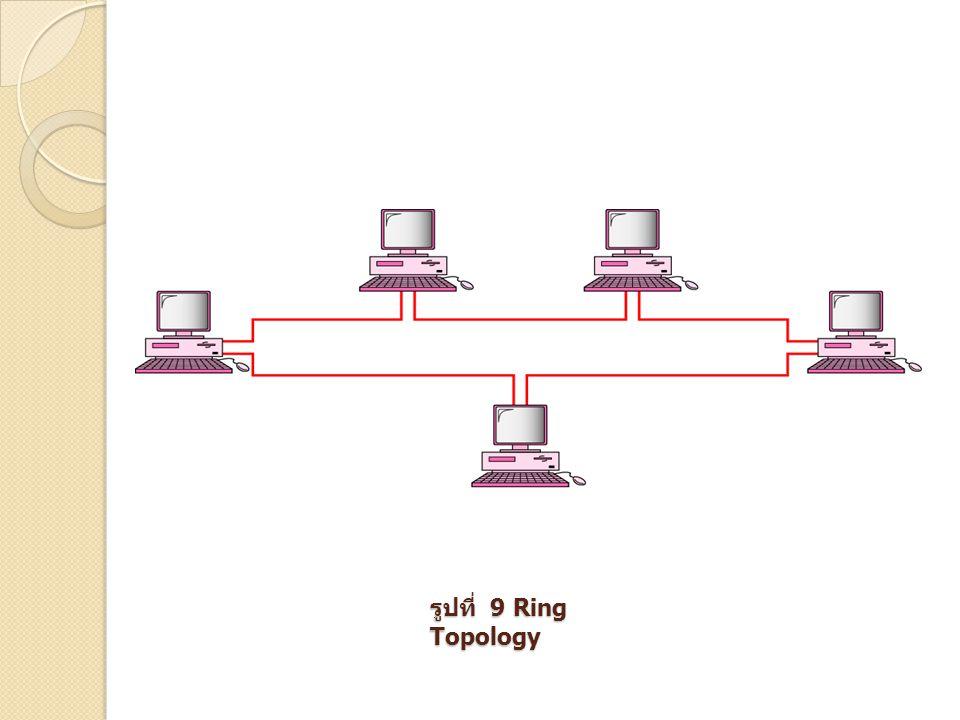 รูปที่ 9 Ring Topology