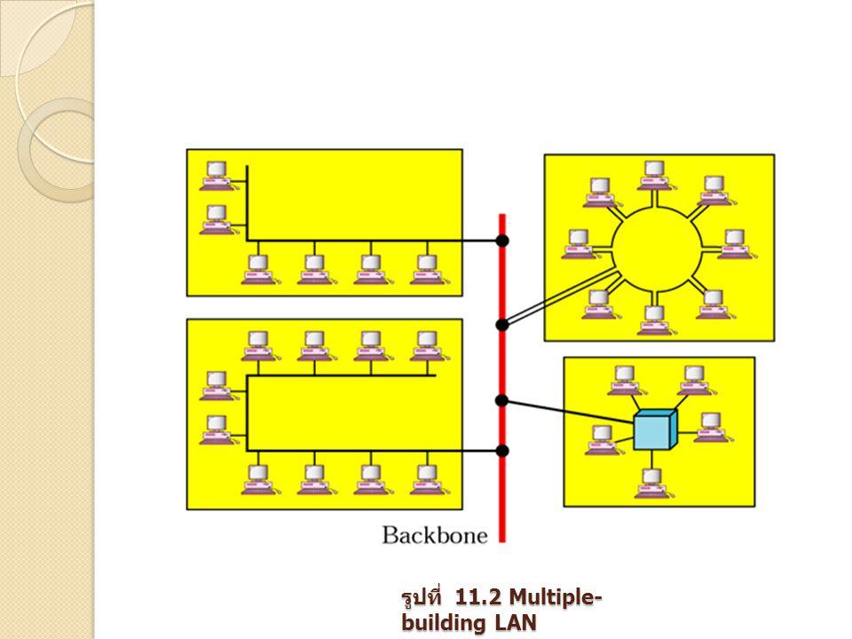 รูปที่ 11.2 Multiple- building LAN