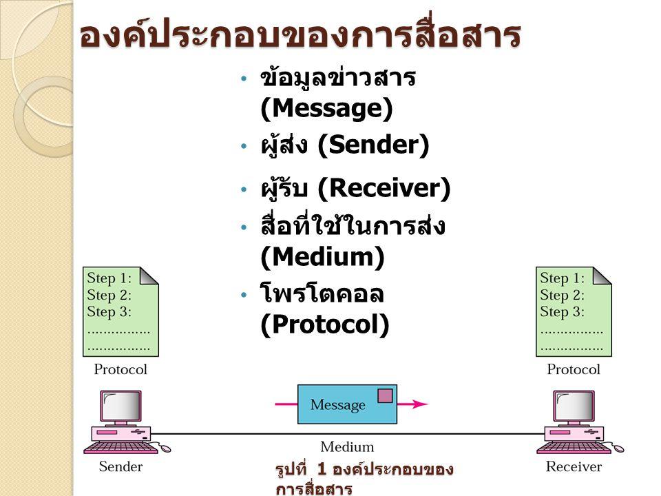 องค์ประกอบของการสื่อสาร ข้อมูลข่าวสาร (Message) ผู้ส่ง (Sender) ผู้รับ (Receiver) สื่อที่ใช้ในการส่ง (Medium) โพรโตคอล (Protocol) รูปที่ 1 องค์ประกอบข