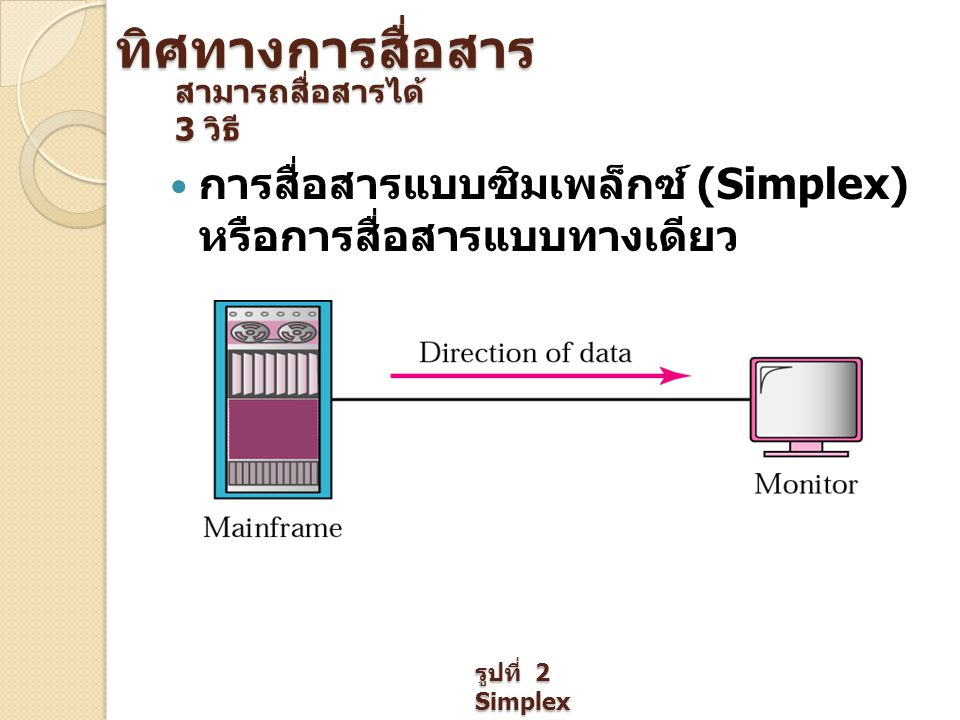 การสื่อสารแบบฮาล์ฟดูเพล็กซ์ (Half- Duplex) หรือการสื่อสารแบบทางใด ทางหนึ่ง รูปที่ 3 Half- Duplex
