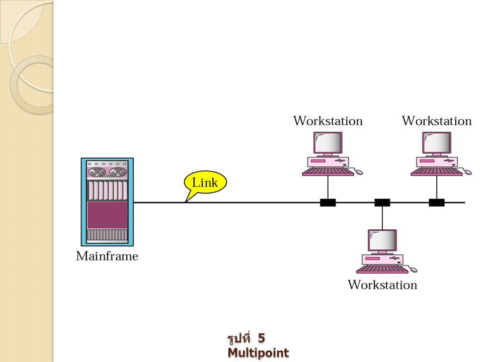 Local Area Network : LAN รูปที่ 11.1 Single- building LAN