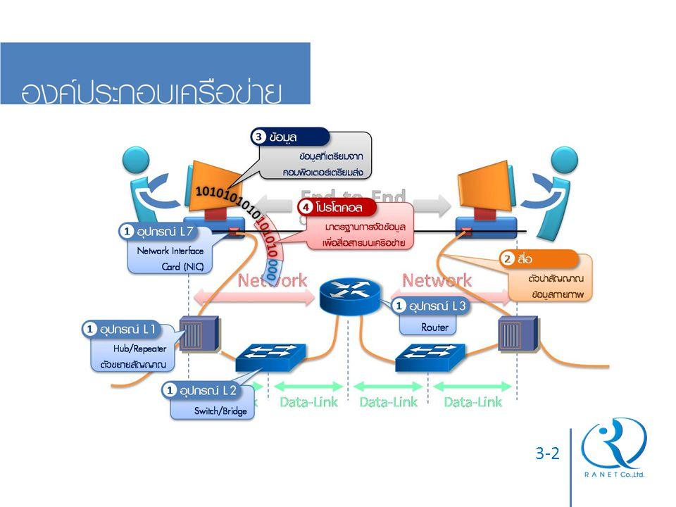 3-3  แบ่งอุปกรณ์เป็น 2 ประเภท ตามบทบาท บนเครือข่าย  End Device: อุปกรณ์ที่อยู่ปลายทาง ของเครือข่าย สามารถสื่อสารระหว่าง เครือข่ายได้ (L3 ขึ้นไป) เช่น เครื่อง โฮส หรือเราท์เตอร์  Intermediate: อุปกรณ์ที่ช่วยข้อมูล ระหว่าง End Device ในเครือข่าย เดียวกัน มักเป็นอุปกรณ์ L2 (ควบคุม การสื่อสารระหว่าง End Device) เช่น สวิตช์  รูปแบบการเชื่อมต่อโดยทั่วไปในเครือข่าย จึงเป็น End Device > Intermediate > End Device