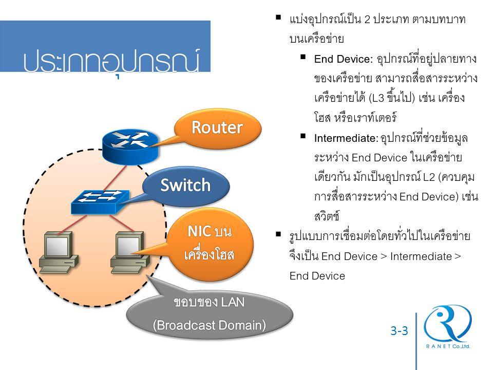 3-3  แบ่งอุปกรณ์เป็น 2 ประเภท ตามบทบาท บนเครือข่าย  End Device: อุปกรณ์ที่อยู่ปลายทาง ของเครือข่าย สามารถสื่อสารระหว่าง เครือข่ายได้ (L3 ขึ้นไป) เช่