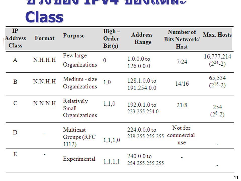 ช่วงของ IPv4 ของแต่ละ Class 11
