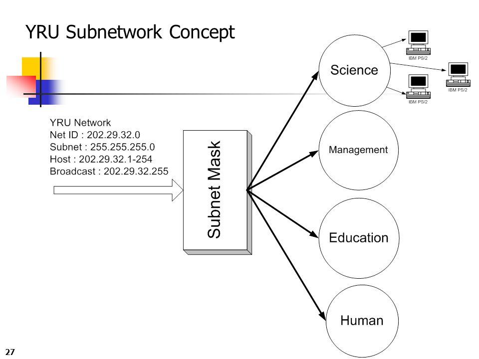27 YRU Subnetwork Concept