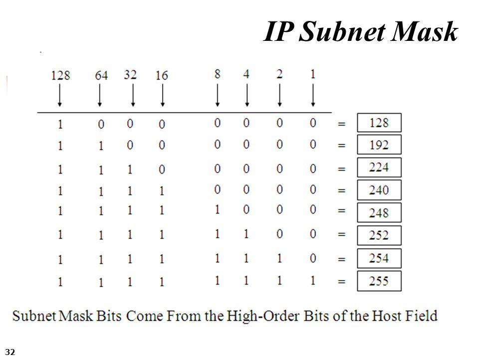 32 IP Subnet Mask