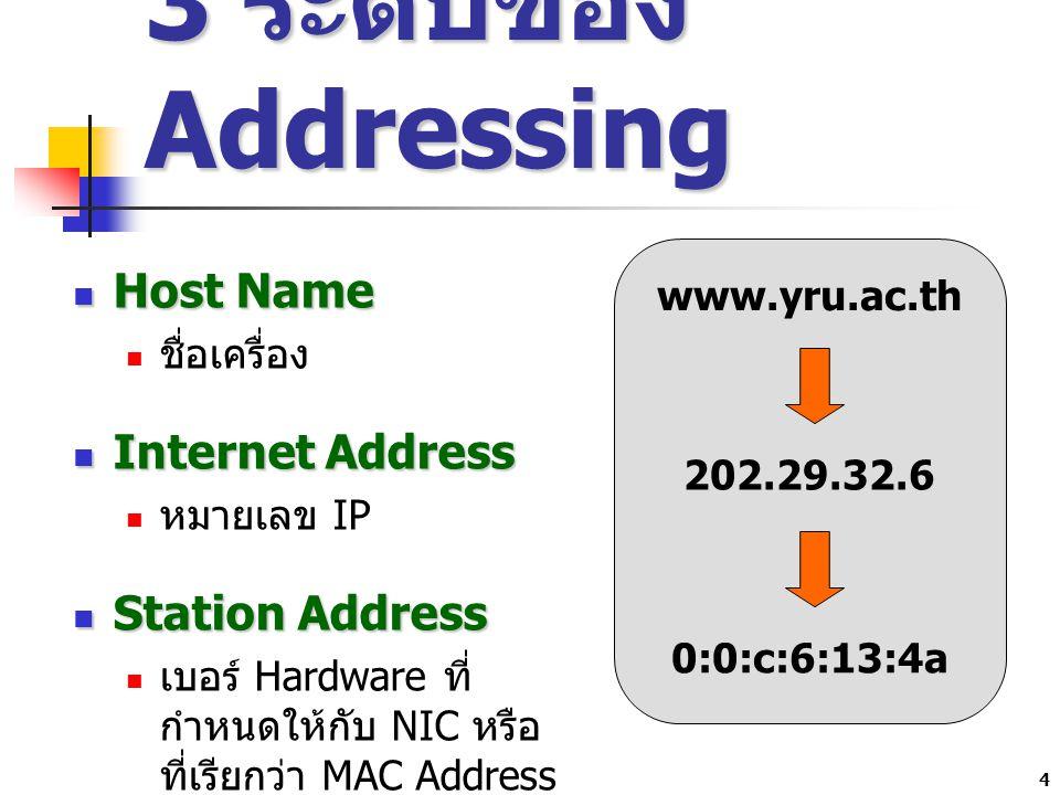 4 3 ระดับของ Addressing Host Name Host Name ชื่อเครื่อง Internet Address Internet Address หมายเลข IP Station Address Station Address เบอร์ Hardware ที่ กำหนดให้กับ NIC หรือ ที่เรียกว่า MAC Address นั่นเอง www.yru.ac.th 202.29.32.6 0:0:c:6:13:4a