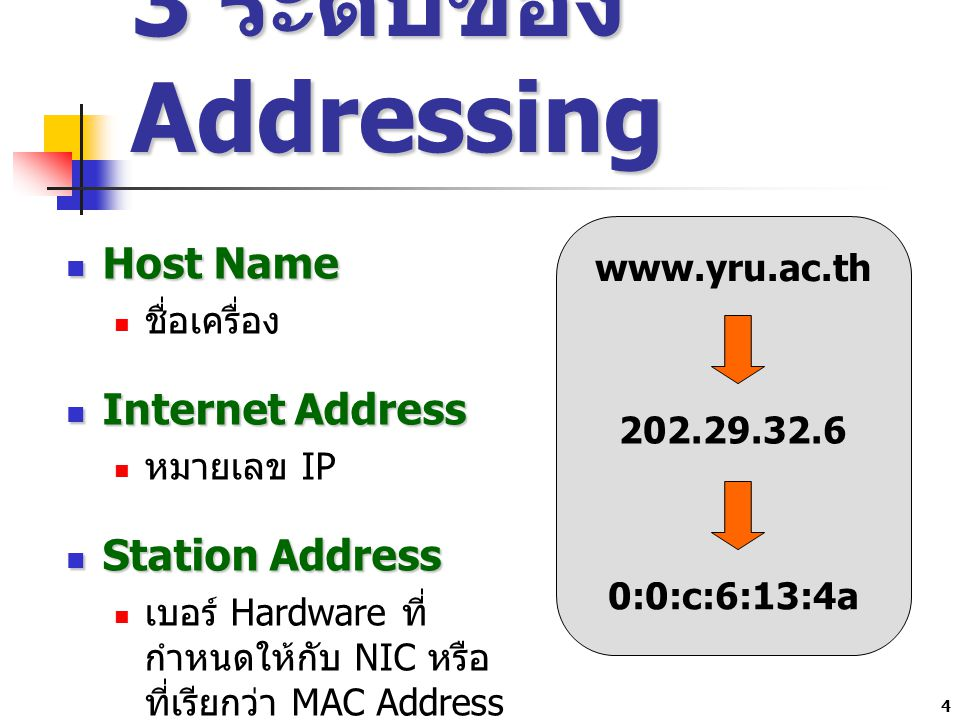 5 IP Version 4 และ Version 6 IP version 4 (IPv4) มีขนาด 4 bytes แต่ละ byte มีขนาด 8 bit ดังนั้น IPv4 จึงมีขนาดเท่ากับ 32 bit 32 bit ก็คือ 2 32 ทำให้สามารถมีหมายเลข IP Address 4,294,967,296 หมายเลข 4 พันล้านเบอร์ ไม่พอใช้ นักพัฒนาจึงพัฒนา IP เป็น version 6 หรือ IPv6 ที่มีขนาด 128 bit และเริ่มนำมาเสริมกับ IPv4 ได้เป็น 2 128
