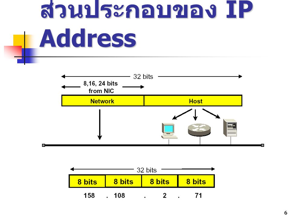 7 IP Address Class