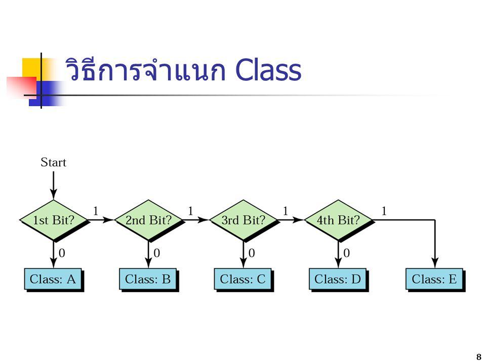 การจำแนก Class ด้วย octet แรก 9
