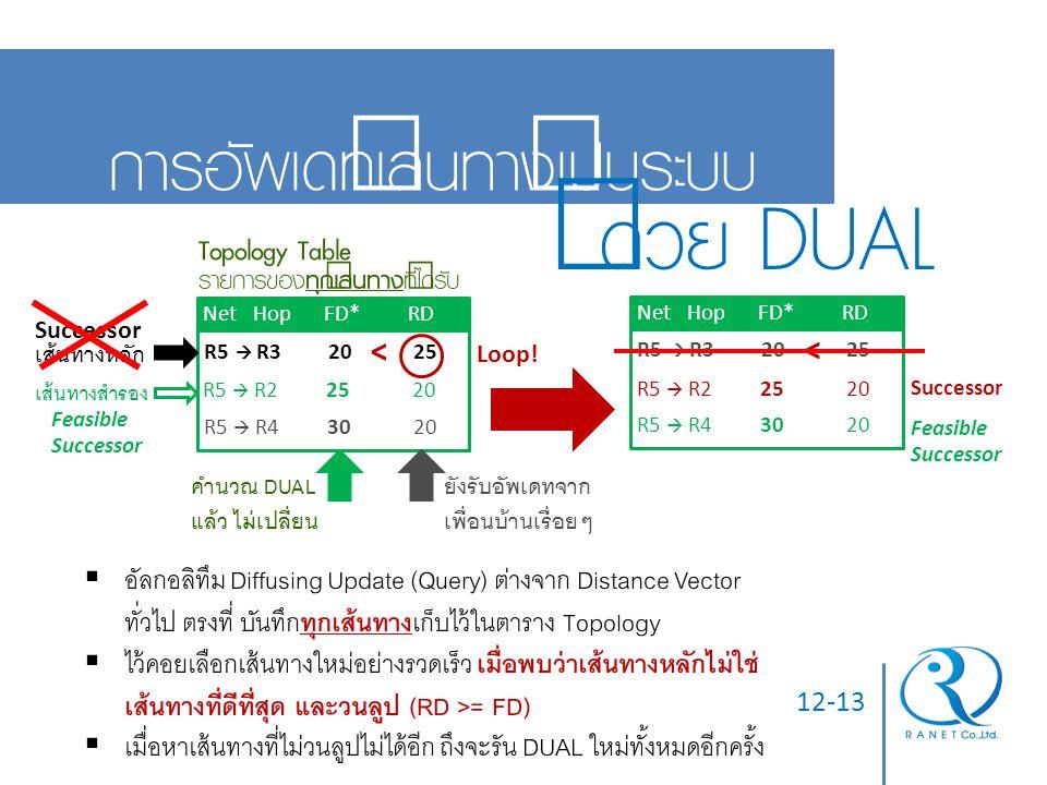 12-13 การอัพเดทเส้นทางเป็นระบบ ด้วย DUAL Net Hop FD* RD R5  R2 2520 R5  R3 2025 Topology Table Successor Feasible Successor เส้นทางสำรอง เส้นทางหลัก