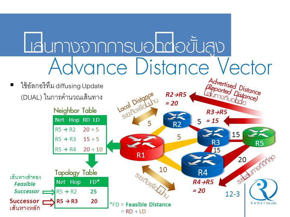 12-3 เส้นทางจากการบอกต่อขั้นสูง Advance Distance Vector R1 R2 R3 R5 15 5 5 10 20 R2  R5 = 20 5 R3  R5 = 15 R4  R5 = 20 เส้นทางที่บอกต่อ ระยะเส้นทาง