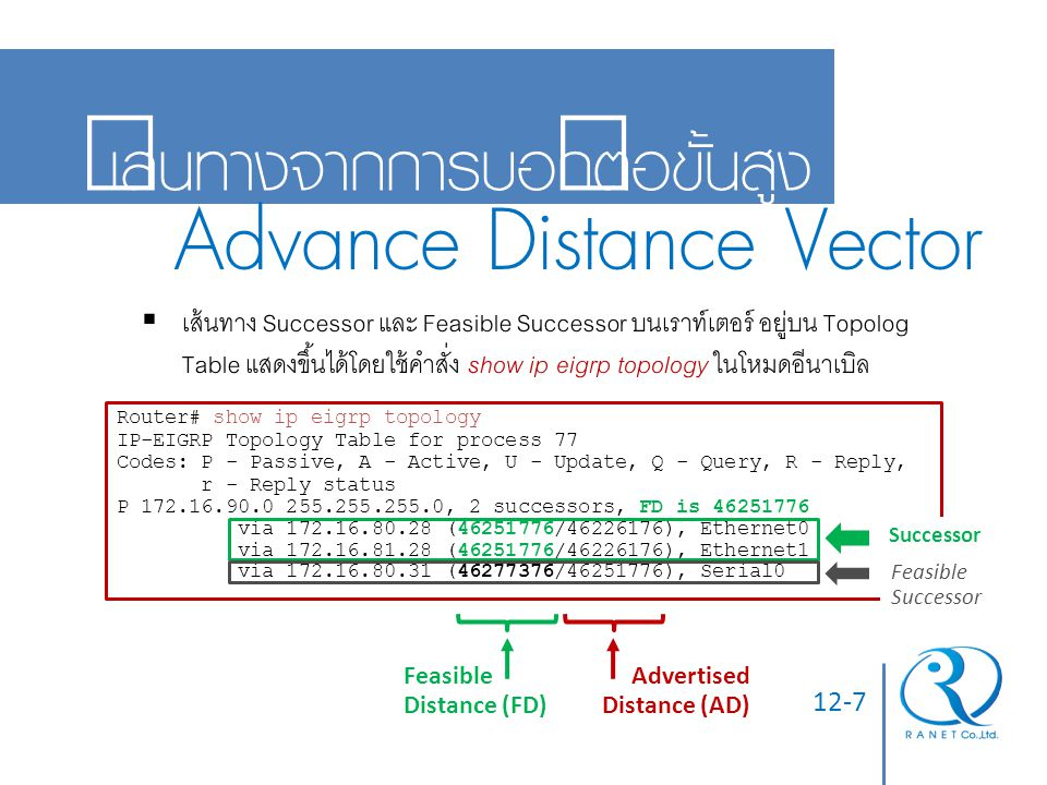 12-18 การทวนสอบการตั้งค่า  ตรวจสอบว่าเราท์เตอร์เพื่อนบ้านที่ติดต่อกันได้  Router# show ip eigrp neighbors Router# show ip eigrp neighbors IP-EIGRP Neighbors for process 77 Address Interface Holdtime Uptime Q Seq SRTT RTO (secs) (h:m:s) Count Num (ms) (ms) 172.16.81.28 Ethernet1 13 0:00:41 0 11 4 20 172.16.80.28 Ethernet0 14 0:02:01 0 10 12 24 172.16.80.31 Ethernet0 12 0:02:02 0 4 5 20