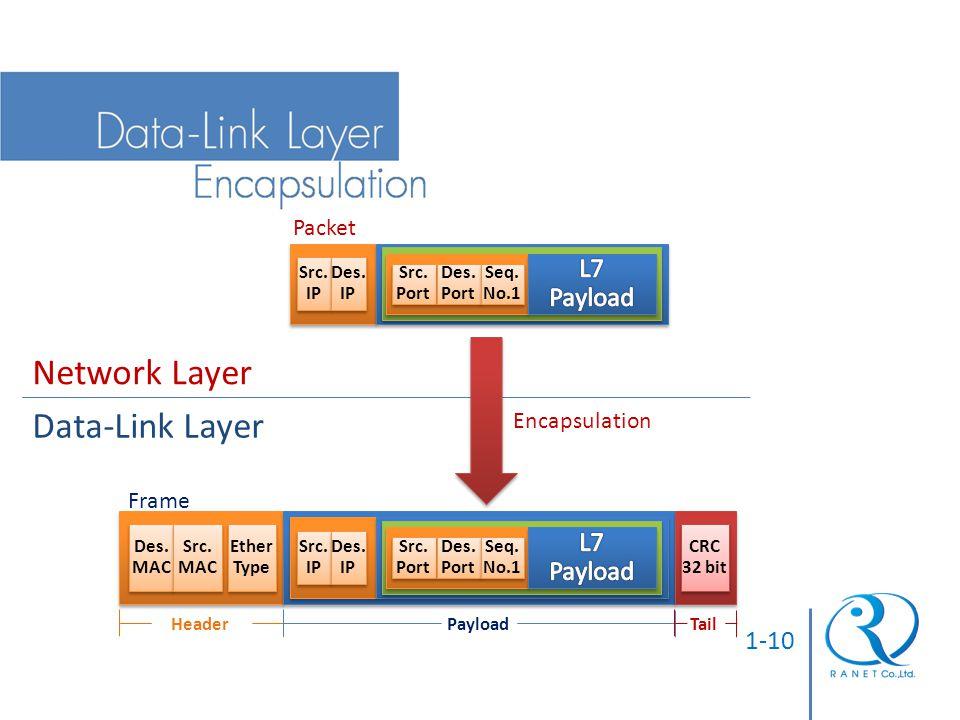 1-10 Src. IP Src. IP Des. IP Des. IP Src. Port Src. Port Des. Port Des. Port Seq. No.1 Seq. No.1 Packet Network Layer Data-Link Layer Encapsulation De