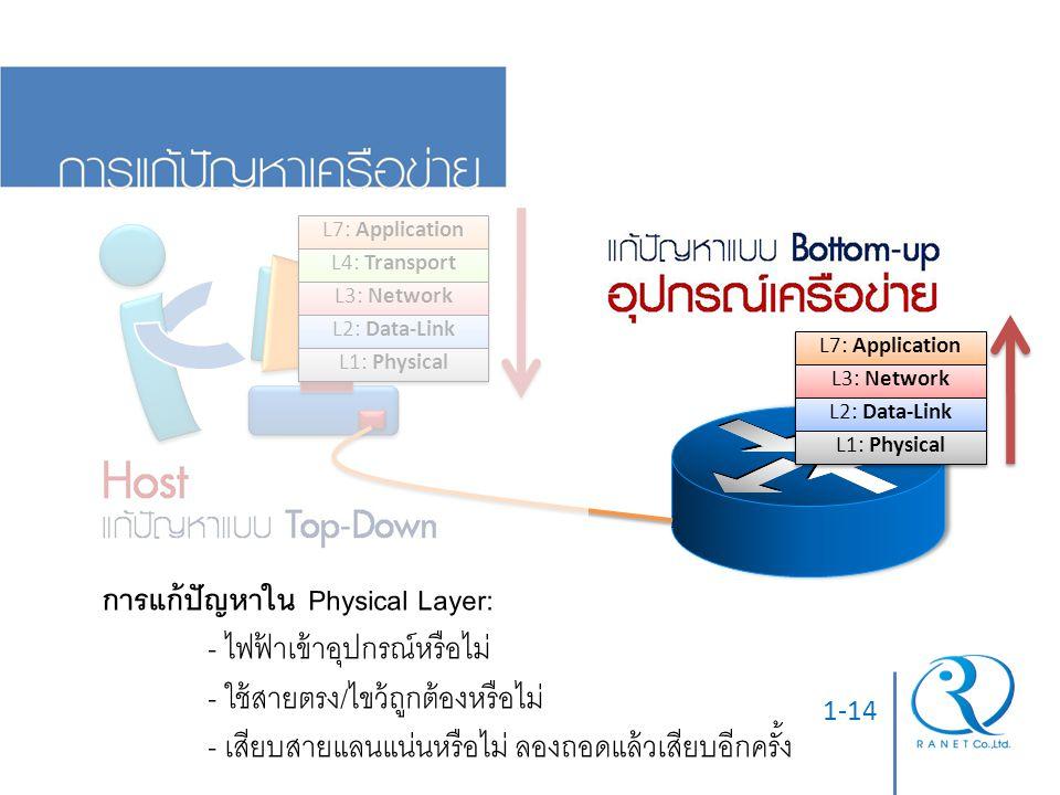 1-14 L7: Application L4: Transport L3: Network L2: Data-Link L1: Physical L7: Application L3: Network L2: Data-Link L1: Physical การแก้ปัญหาใน Physica