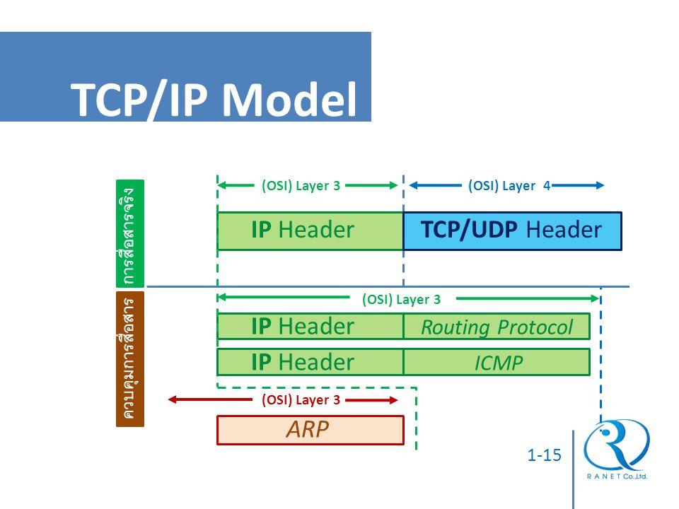 1-15 การสื่อสารจริง ควบคุมการสื่อสาร (OSI) Layer 3(OSI) Layer 4 IP HeaderTCP/UDP Header Routing Protocol IP Header ARP ICMP IP Header (OSI) Layer 3 TC