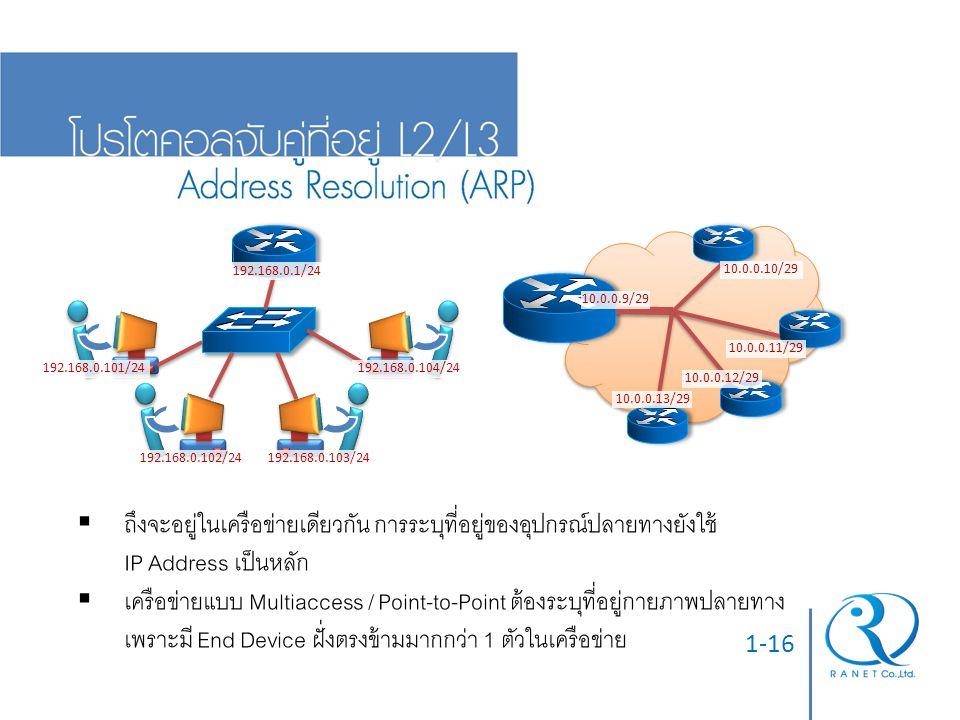 1-16  ถึงจะอยู่ในเครือข่ายเดียวกัน การระบุที่อยู่ของอุปกรณ์ปลายทางยังใช้ IP Address เป็นหลัก  เครือข่ายแบบ Multiaccess / Point-to-Point ต้องระบุที่อ