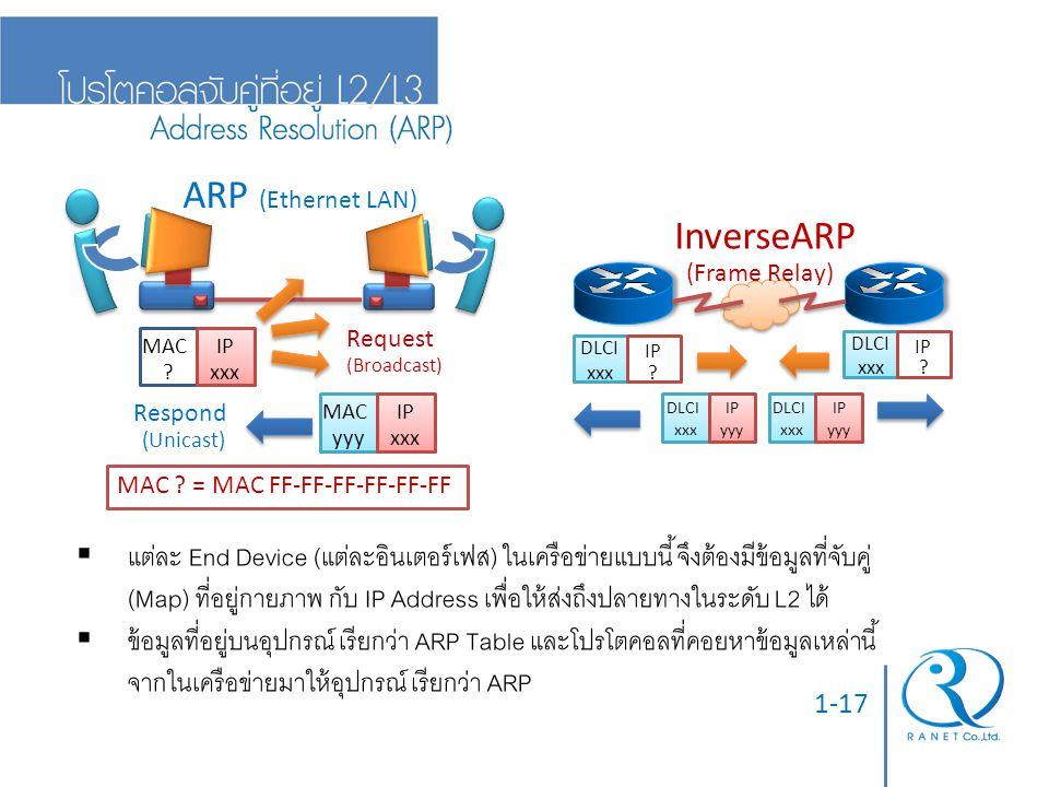 1-17  แต่ละ End Device (แต่ละอินเตอร์เฟส) ในเครือข่ายแบบนี้ จึงต้องมีข้อมูลที่จับคู่ (Map) ที่อยู่กายภาพ กับ IP Address เพื่อให้ส่งถึงปลายทางในระดับ
