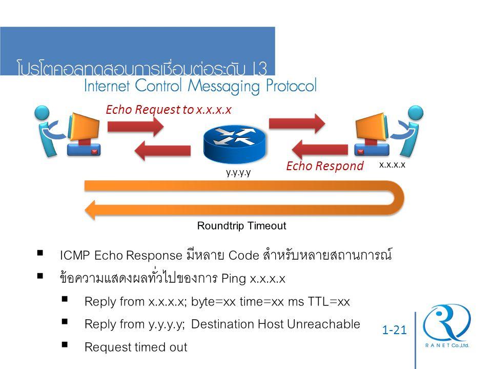 1-21  ICMP Echo Response มีหลาย Code สำหรับหลายสถานการณ์  ข้อความแสดงผลทั่วไปของการ Ping x.x.x.x  Reply from x.x.x.x; byte=xx time=xx ms TTL=xx  R