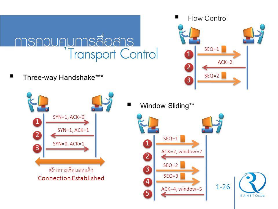 1-26  Three-way Handshake***  Flow Control SYN=1, ACK=0 SYN=1, ACK=1 SYN=0, ACK=1 1 1 2 2 3 3 สร้างการเชื่อมต่อแล้ว Connection Established  Window
