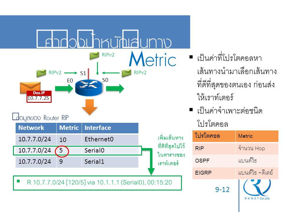 9-12 ค่าถ่วงน้ำหนักเส้นทาง Metric Des.IP 10.7.7.25 E0 S0 NetworkMetricInterface 10.7.7.0/2410Ethernet0 10.7.7.0/245Serial0 10.7.7.0/249Serial1 ข้อมูลข
