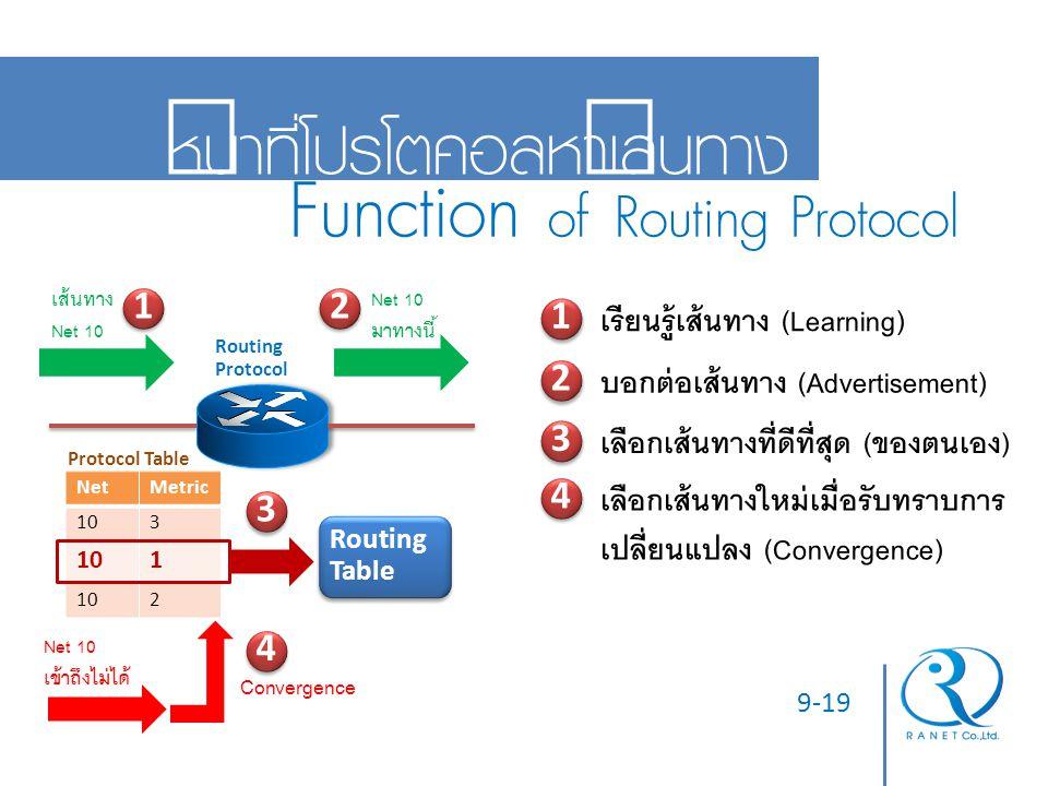 9-19 หน้าที่โปรโตคอลหาเส้นทาง Function of Routing Protocol 1 1 เรียนรู้เส้นทาง (Learning) 2 2 บอกต่อเส้นทาง (Advertisement) 3 3 เลือกเส้นทางที่ดีที่สุ