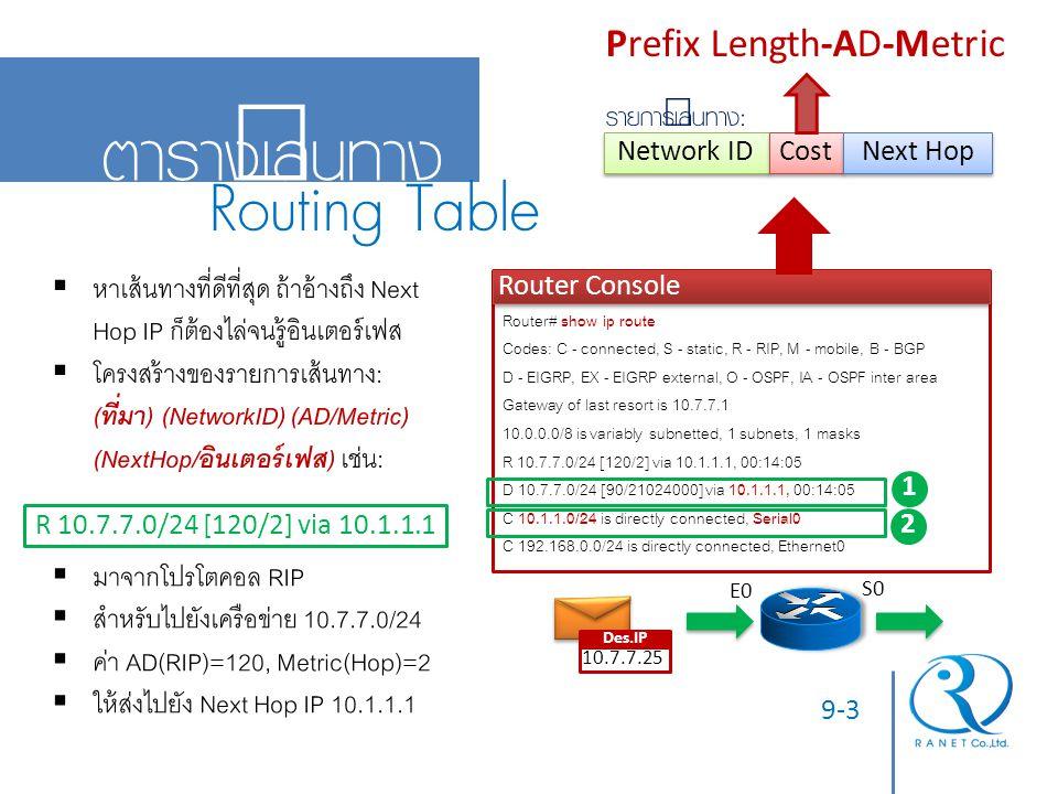 9-4 ที่มาของเส้นทาง Fa0/0 S0 192.168.0.0/24 Fa0/1 RIPv2 Router Console Router# show ip route Codes: C - connected, S - static, R - RIP, M - mobile, B - BGP D - EIGRP, EX - EIGRP external, O - OSPF, IA - OSPF inter area Gateway of last resort is 0.0.0.0 of the network 0.0.0.0 10.0.0.0/8 is variably subnetted, 1 subnets, 1 masks R 10.7.7.0/24 [120/2] via 10.1.1.1, 00:14:05 S 11.0.0.0/24 [1/0] via 10.7.8.1 C 10.1.1.0/24 is directly connected, Serial0 C 192.168.0.0/24 is directly connected, FastEthernet0/0  Connected Route : จาก Network ID บนอินเตอร์เฟสของตนเอง  Static Route : จากการตั้งค่า เส้นทางตายตัวบนเราท์เตอร์  Dynamic Route : คอยอัพเดทจาก โปรโตคอลหาเส้นทางอยู่ตลอด  Default Route : เส้นทางสุดท้าย สำหรับแพ๊กเก็ตที่เลือกเส้นทางไม่ได้