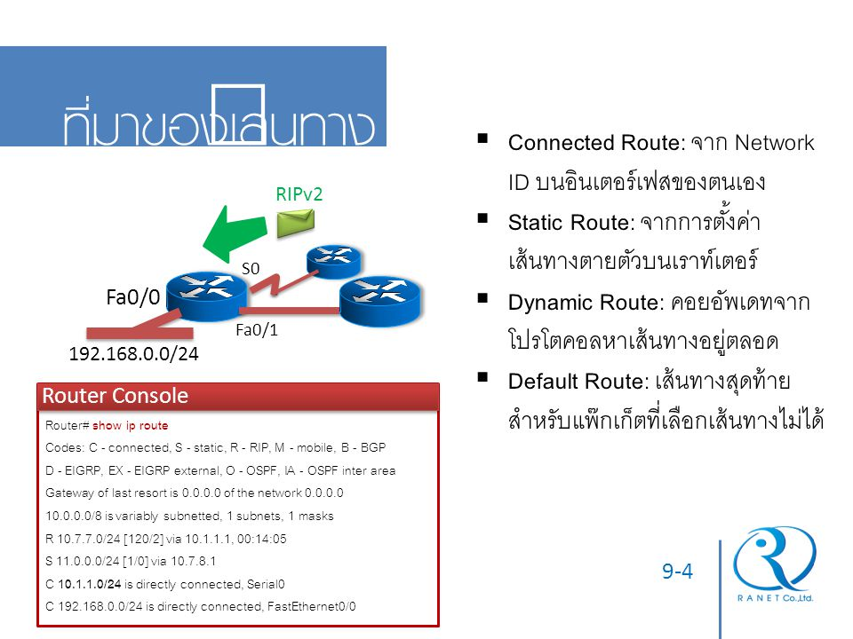 9-5 เส้นทางจากอินเตอร์เฟส Directly Connected 192.168.0.1/24 10.1.1.2/24 11.0.0.2/24  C 10.1.1.0/24 is directly connected, Serial0  C 192.168.0.0/24 is directly connected, FastEthernet0/0  C 11.0.0.0/24 is directly connected, FastEthernet0/1  เป็นเส้นทางพื้นฐาน ของเราท์เตอร์  ต้องมี เพื่อให้รู้ อินเตอร์เฟสขาออก  ถูกเลือกใช้เป็นอันดับ แรก (ค่า AD = 0)