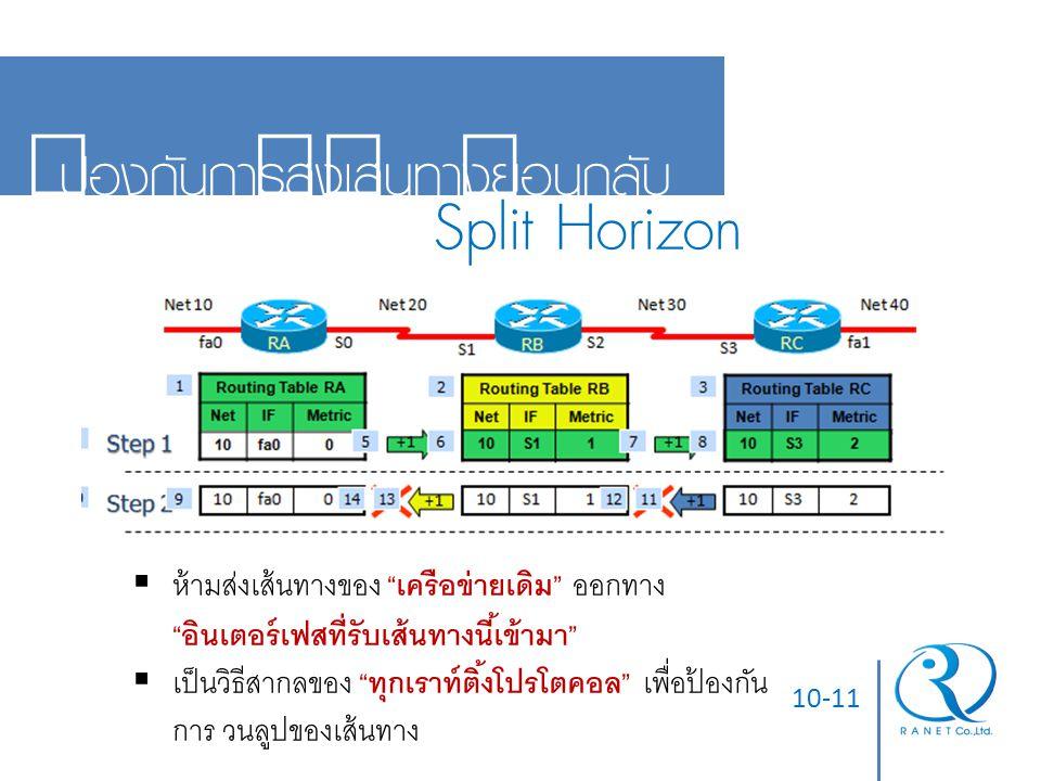 """10-11 ป้องกันการส่งเส้นทางย้อนกลับ Split Horizon  ห้ามส่งเส้นทางของ """"เครือข่ายเดิม"""" ออกทาง """"อินเตอร์เฟสที่รับเส้นทางนี้เข้ามา""""  เป็นวิธีสากลของ """"ทุก"""