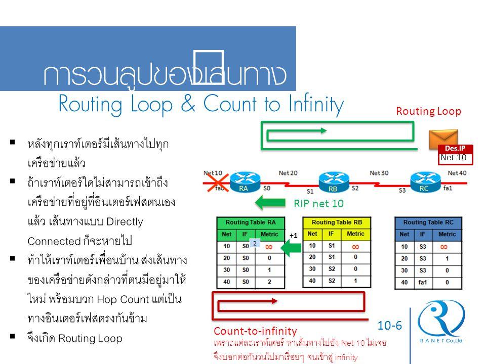 10-6 การวนลูปของเส้นทาง Routing Loop & Count to Infinity  หลังทุกเราท์เตอร์มีเส้นทางไปทุก เครือข่ายแล้ว  ถ้าเราท์เตอร์ใดไม่สามารถเข้าถึง เครือข่ายที