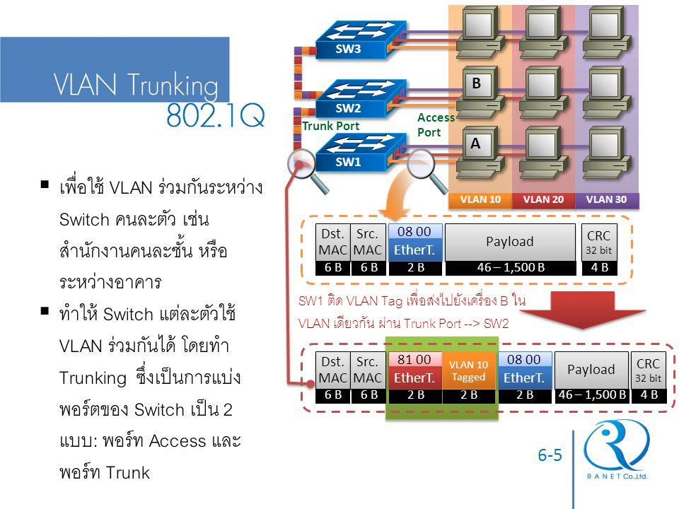 6-6  พอร์ท Access  เชื่อมต่อ: Switch กับเครื่องโฮส  ชนิดเฟรม: เฟรมข้อมูลธรรมดา  EtherType: ขึ้นกับ Payload เช่น 0x0800  พอร์ท Trunk  เชื่อมต่อ: Switch ด้วยกัน หรืออุปกรณ์ที่อ่าน VLAN Tag ได้  ชนิดเฟรม: เฟรมติดฉลาก (Tagged) เลข VLAN  EtherType: 0x8100 แล้วตามด้วย Tag อีก 2 ไบต์ (โปรโตคอล 802.1Q ) + EtherType ของ Payload ต่อ