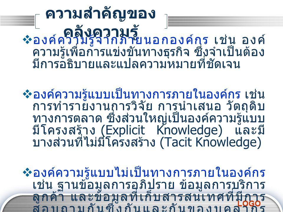 LOGO กิจกรรมท้ายบท  ให้นักศึกษาค้นคว้าเกี่ยวกับงานวิจัย ที่ เกี่ยวข้องกับศาสตร์การศึกษาของตัวเองมาคน ละ 3 หัวข้อ จากเว็บ http://tdc.thailis.or.th/tdc/ http://tdc.thailis.or.th/tdc/ พร้อมทั้งศึกษาและสรุปให้อยู่ในรูปแบบรายงาน