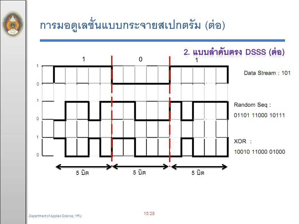 Department of Applied Science, YRU  กรณีมีสัญญาณรบกวนเกิดขึ้น  ข้อสังเกต ลำดับเอนบิต (n-bit Sequence) การมอดูเลชั่นแบบกระจายสเปกตรัม (ต่อ) 100 01 00 000 01000 01101 11000 10111 111 00 11 000 11111 16/28
